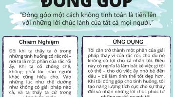 gia-tri-dong-gop-tien-len-voi-nhung-loi-chuc-lanh